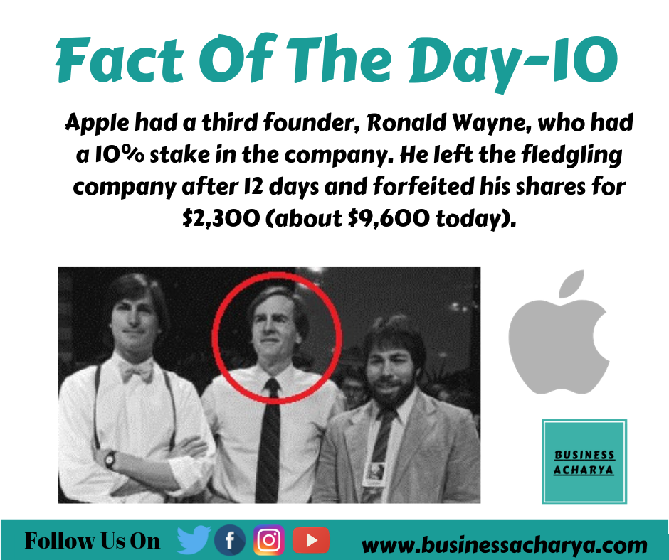 Apple had a third founder, Ronald Wayne, who had a 10% stake in the company. He left the fledgling company after 12 days and forfeited his shares for $2,300 (about $9,600 today).