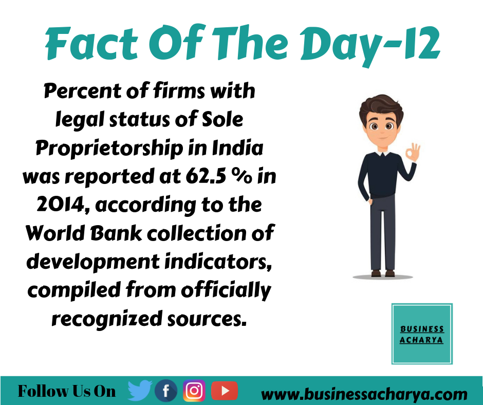 Percent of firms with legal status of Sole Proprietorship in India was reported at 62.5 % in 2014, according to the World Bank collection of development indicators, compiled from officially recognized sources.